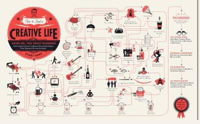 Creative life infographic